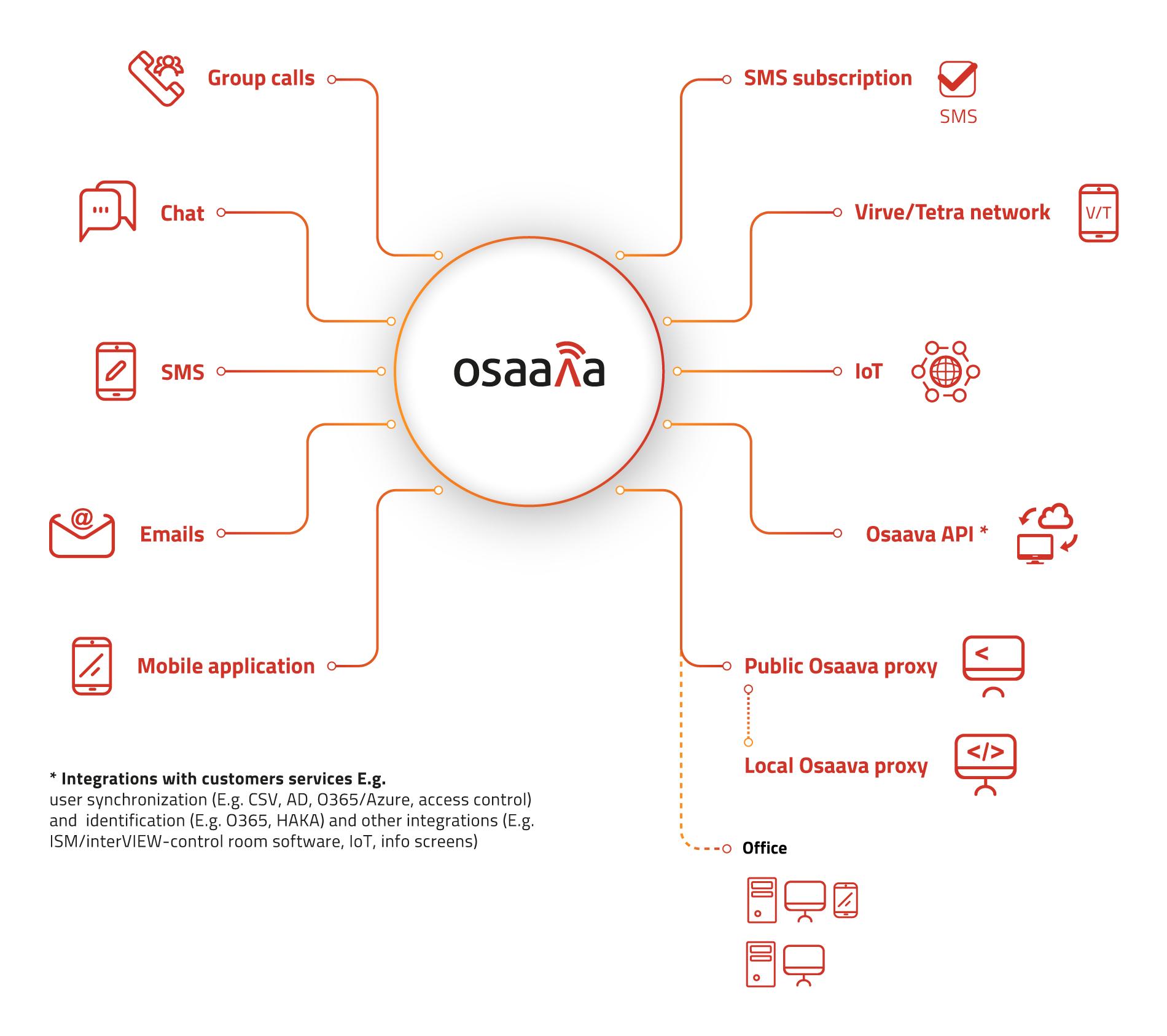 Osaava functionalities